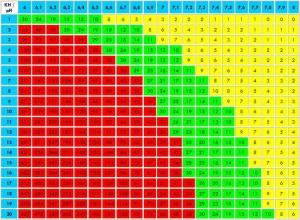 CO2 meten in het aquarium met de Ph KH tabel