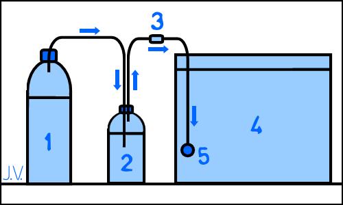 Bio CO2 in het aquarium: de flessen